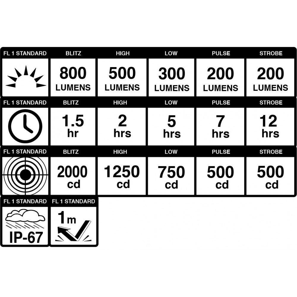 Blackburn Dayblazer 800 Forlygte
